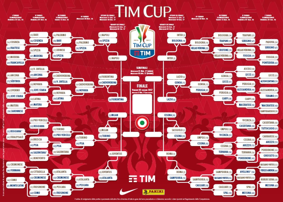 tabellone completo tim cup 2017