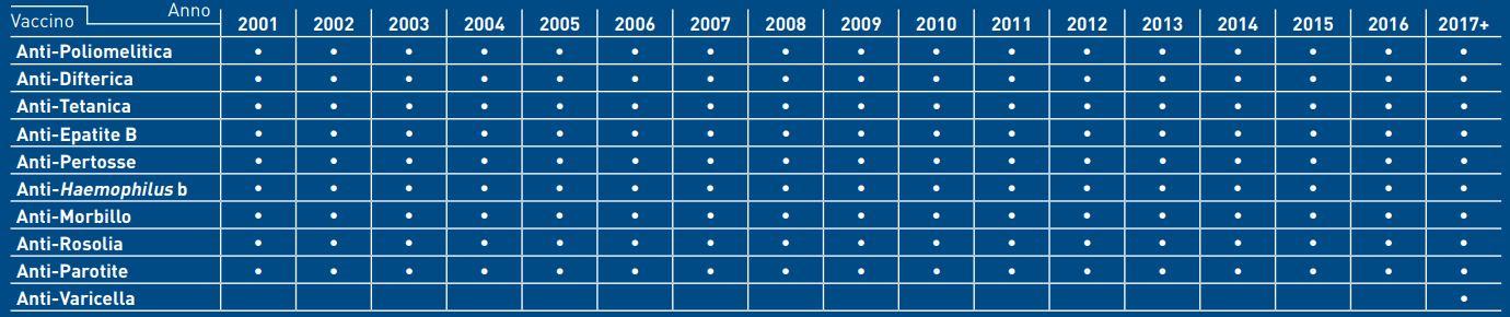 scadenze presentazione documenti vaccini