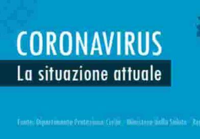 Contagi Coronavirus 11 maggio 2020 | Numeri ancora in calo ma troppa sicurezza in giro